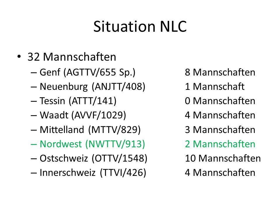 Situation NLC / 1.Liga Klassierungsdurchschnitt 1.