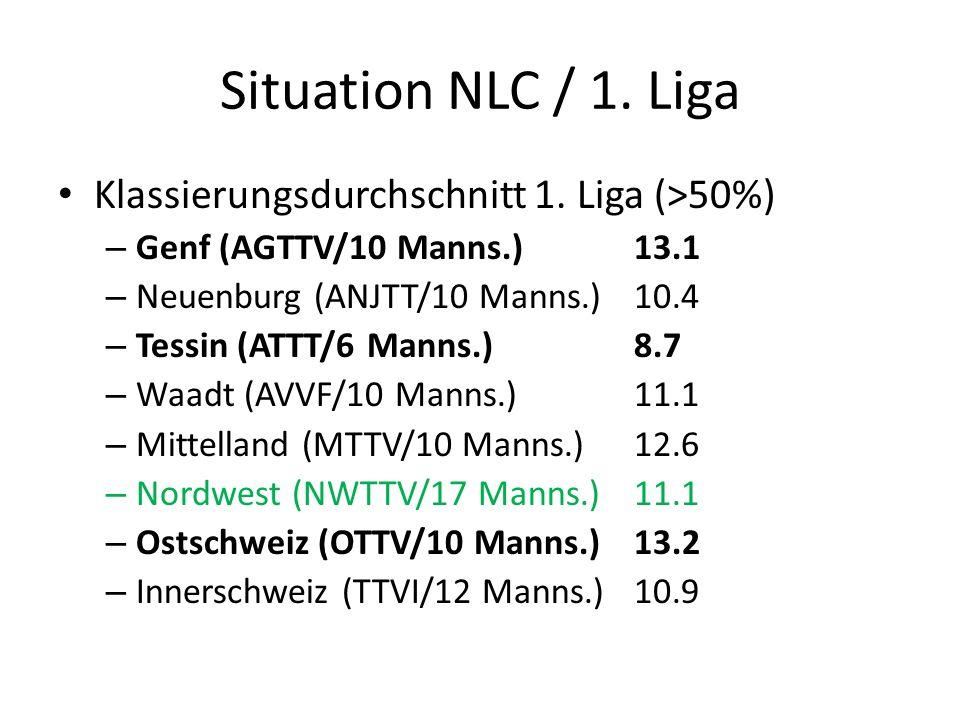 Situation NLC / 1. Liga Klassierungsdurchschnitt 1.
