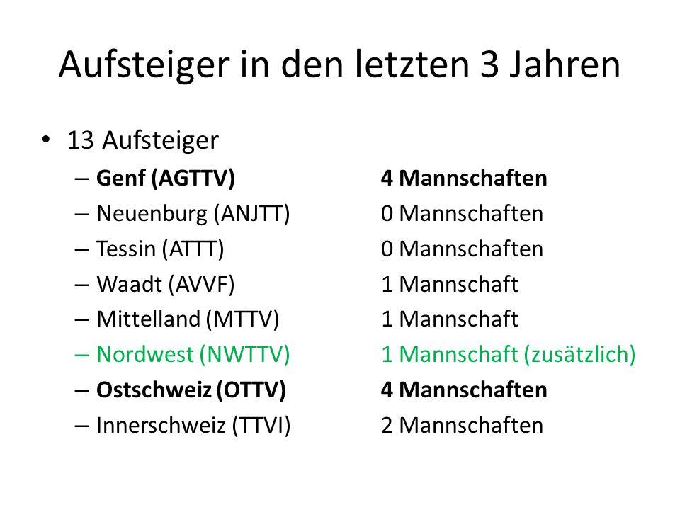 Aufsteiger in den letzten 3 Jahren 13 Aufsteiger – Genf (AGTTV)4 Mannschaften – Neuenburg (ANJTT)0 Mannschaften – Tessin (ATTT)0 Mannschaften – Waadt (AVVF)1 Mannschaft – Mittelland (MTTV)1 Mannschaft – Nordwest (NWTTV)1 Mannschaft (zusätzlich) – Ostschweiz (OTTV)4 Mannschaften – Innerschweiz (TTVI)2 Mannschaften