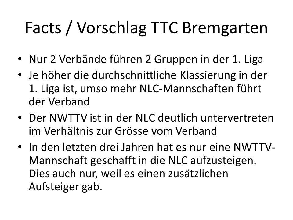 Facts / Vorschlag TTC Bremgarten Vorschlag TTC Bremgarten: – Nur noch eine Gruppe (8-10 Mannschaften) in der 1.