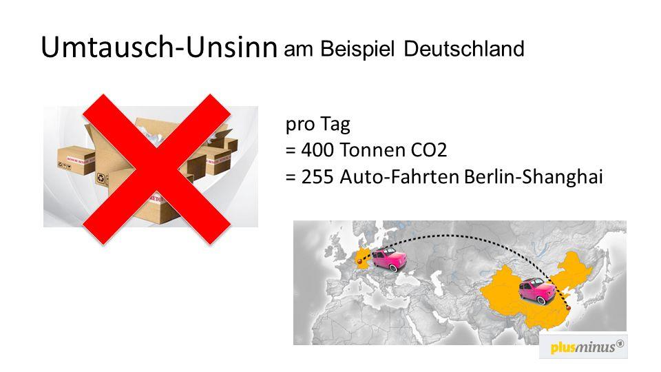 Umtausch-Unsinn pro Tag = 400 Tonnen CO2 = 255 Auto-Fahrten Berlin-Shanghai am Beispiel Deutschland