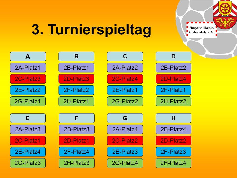 3. Turnierspieltag A 2A-Platz1 2C-Platz3 2G-Platz1 2E-Platz2 B 2B-Platz1 2D-Platz3 2H-Platz1 2F-Platz2 2G-Platz2 C 2A-Platz2 2E-Platz1 2C-Platz42D-Pla