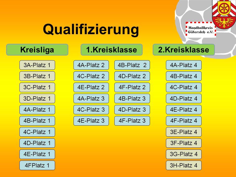 Qualifizierung 3A-Platz 1 4A-Platz 1 3B-Platz 1 3D-Platz 1 3C-Platz 1 4B-Platz 1 4C-Platz 1 4FPlatz 1 4D-Platz 1 4E-Platz 1 4B-Platz 2 4F-Platz 2 4B-Platz 3 4D-Platz 2 4F-Platz 3 4D-Platz 3 4A-Platz 2 4A-Platz 3 4C-Platz 2 4E-Platz 2 4E-Platz 3 4C-Platz 3 3H-Platz 4 3G-Platz 4 3F-Platz 4 3E-Platz 4 4F-Platz 4 4E-Platz 4 4D-Platz 4 4C-Platz 4 4B-Platz 4 4A-Platz 4 1.Kreisklasse2.KreisklasseKreisliga