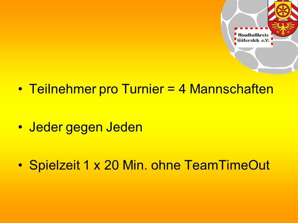 Teilnehmer pro Turnier = 4 Mannschaften Jeder gegen Jeden Spielzeit 1 x 20 Min. ohne TeamTimeOut