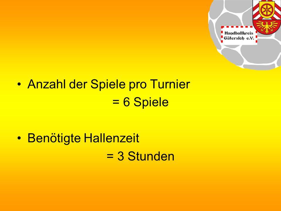 Termine für Turnierspieltage 1.Spieltag: 2. Spieltag: 3.