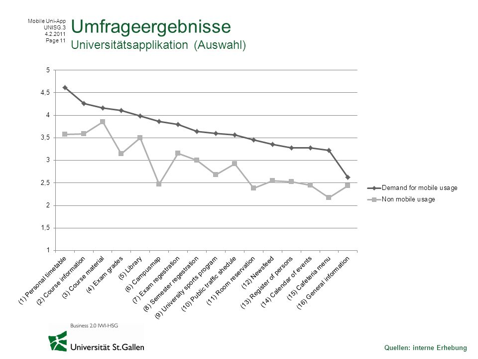 Mobile Uni-App UNISG.3 4.2.2011 Page 11 Quellen: interne Erhebung Umfrageergebnisse Universitätsapplikation (Auswahl)