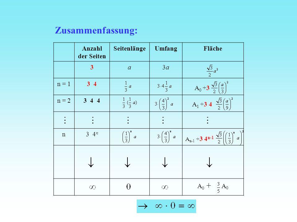 Anzahl der Seiten SeitenlängeUmfangFläche 3a3a3a n = 13 4 n = 23 4 4 n3 4 n A n-1 + 3 4 n-1 A 0 + A 0 A 0 +3 A 1 +3 4 Zusammenfassung:
