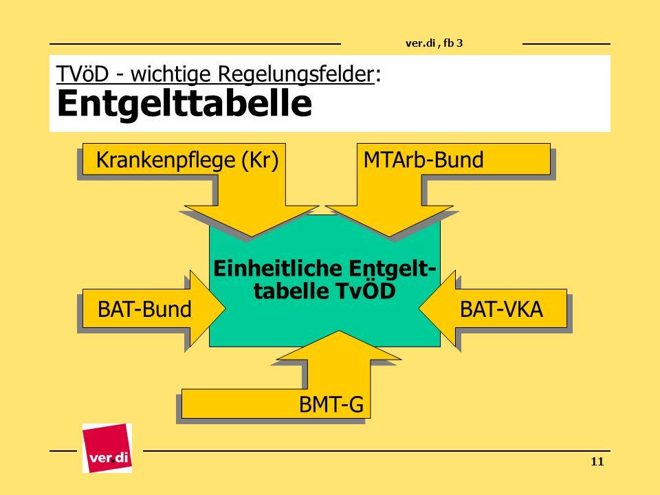 ver.di, fb 3 11 TVöD - wichtige Regelungsfelder: Entgelttabelle Einheitliche Entgelt- tabelle TvÖD BAT-Bund BAT-VKA BMT-G MTArb-Bund Krankenpflege (Kr