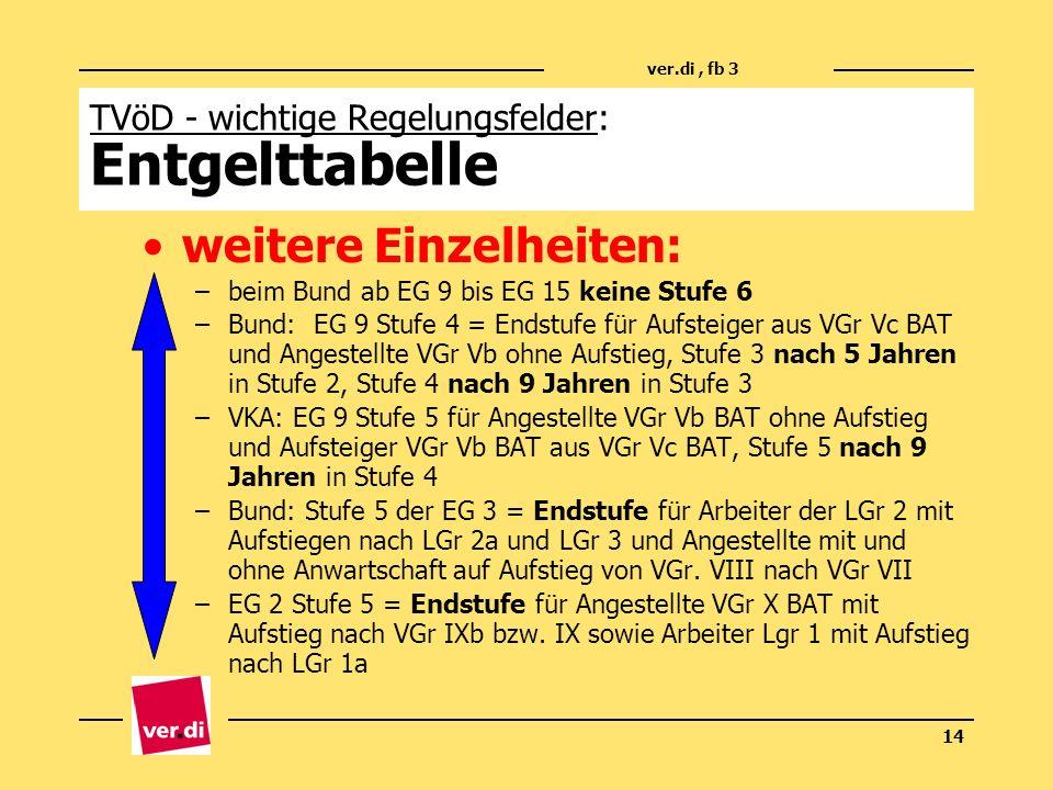 ver.di, fb 3 14 TVöD - wichtige Regelungsfelder: Entgelttabelle weitere Einzelheiten: –beim Bund ab EG 9 bis EG 15 keine Stufe 6 –Bund: EG 9 Stufe 4 =