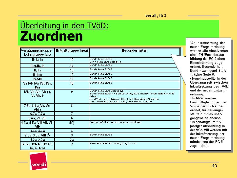 ver.di, fb 3 43 Überleitung in den TVöD: Zuordnen 1 Ab Inkraftsetzung der neuen Entgeltordnung werden alle Absolventen einer FH-/Bacheloraus- bildung