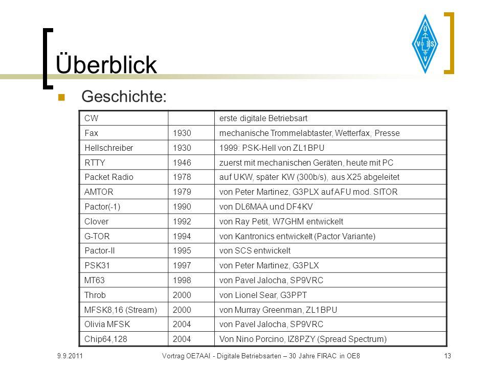 9.9.2011Vortrag OE7AAI - Digitale Betriebsarten – 30 Jahre FIRAC in OE812 Überblick Digitale Betriebsarten: PC Mikrofon zu Transceiver (oder PC) EchoL