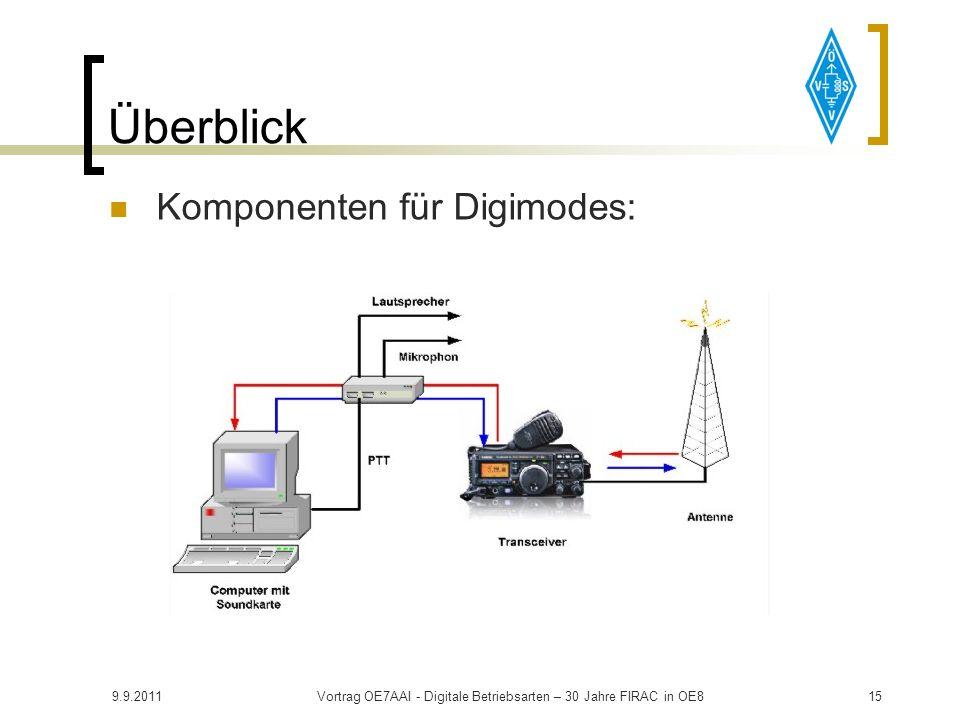 9.9.2011Vortrag OE7AAI - Digitale Betriebsarten – 30 Jahre FIRAC in OE814 Überblick Komponenten für Digimodes: PC mit Soundkarte (16-bit) und Win98/XP
