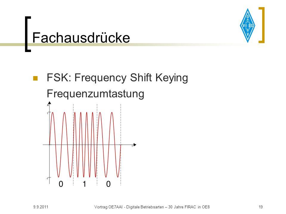 9.9.2011Vortrag OE7AAI - Digitale Betriebsarten – 30 Jahre FIRAC in OE818 Überblick Anforderungen an den Transceiver NF Ein-/Ausgang über eigene Buchs