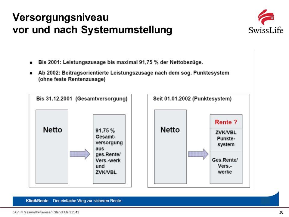 bAV im Gesundheitswesen, Stand: März 2012 30 Versorgungsniveau vor und nach Systemumstellung
