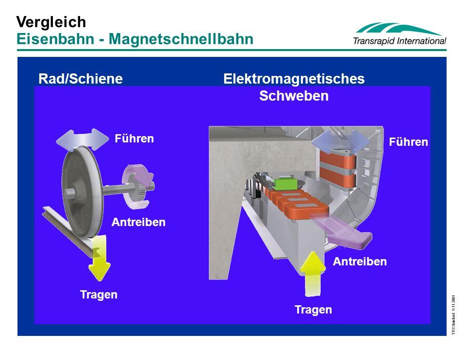 TRI Standard 9.11.2001 Fahrzeug- / Fahrweg Komponenten Stator Trag- magnet Linear- generator Führ- magnet Führschiene Elektromagnetisches Schweben