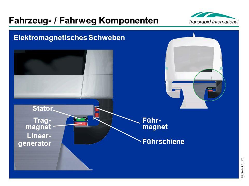 TRI Standard 9.11.2001 Betriebsgeschwindigkeit:ICE = 250 km/h, Transrapid (TR) = 450 km/h Pf/Platz-km FahrzeugFahrwegGesamtsystem 100% 41% 100% 29% 100% 34% Vergleich Instandhaltungskosten Fernverkehrsanwendung