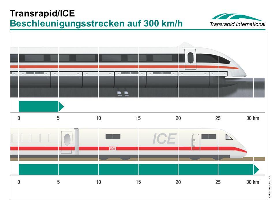 TRI Standard 9.11.2001 Spezifischer Energieverbrauch mit ICE nicht erreichbar 200 km/h300 km/h400 km/h Wh/Platz-km Transrapid ICE