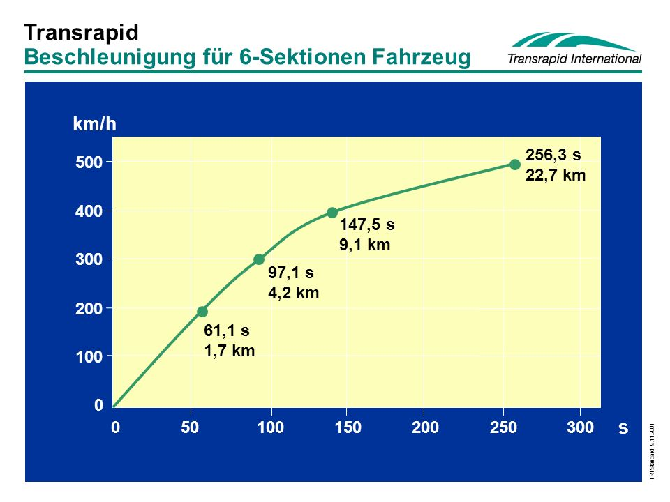 TRI Standard 9.11.2001 Fahrweg 1,25 -3,5 m 6,2 m 4,4 - 5,1 m Ebenerdiger Fahrweg Aufgeständerter Fahrweg 62 m (50 m / 25 m) 31 m (25 m / 12,5 m) 2,2 -20 m 4,4 - 5,1 m