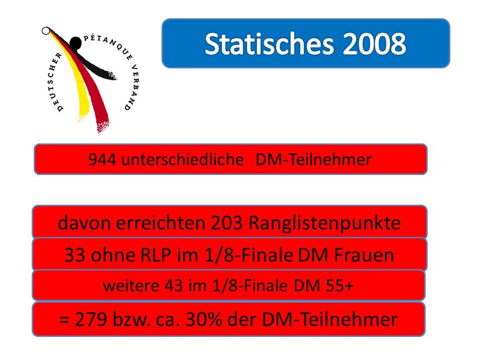 944 unterschiedliche DM-Teilnehmer davon erreichten 203 Ranglistenpunkte 33 ohne RLP im 1/8-Finale DM Frauen weitere 43 im 1/8-Finale DM 55+ = 279 bzw