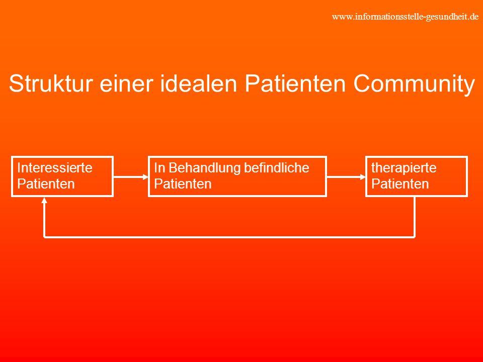www.informationsstelle-gesundheit.de Struktur einer idealen Patienten Community Interessierte Patienten In Behandlung befindliche Patienten therapiert