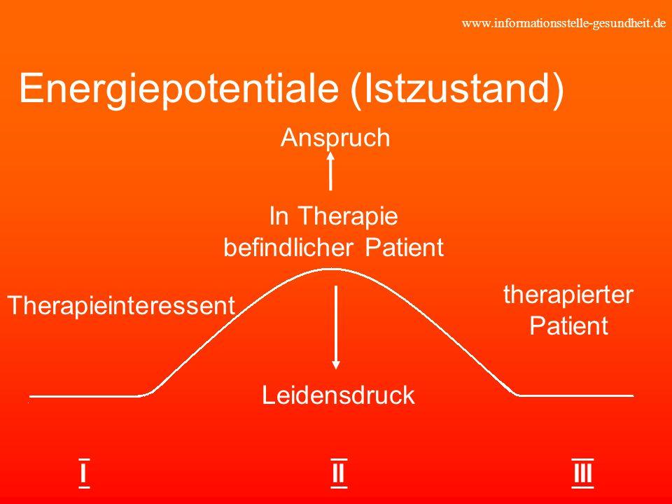 www.informationsstelle-gesundheit.de Energiepotentiale (Istzustand) Therapieinteressent Leidensdruck Anspruch In Therapie befindlicher Patient therapi