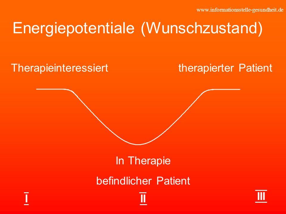 www.informationsstelle-gesundheit.de Energiepotentiale (Wunschzustand) Therapieinteressierttherapierter Patient In Therapie befindlicher Patient III I