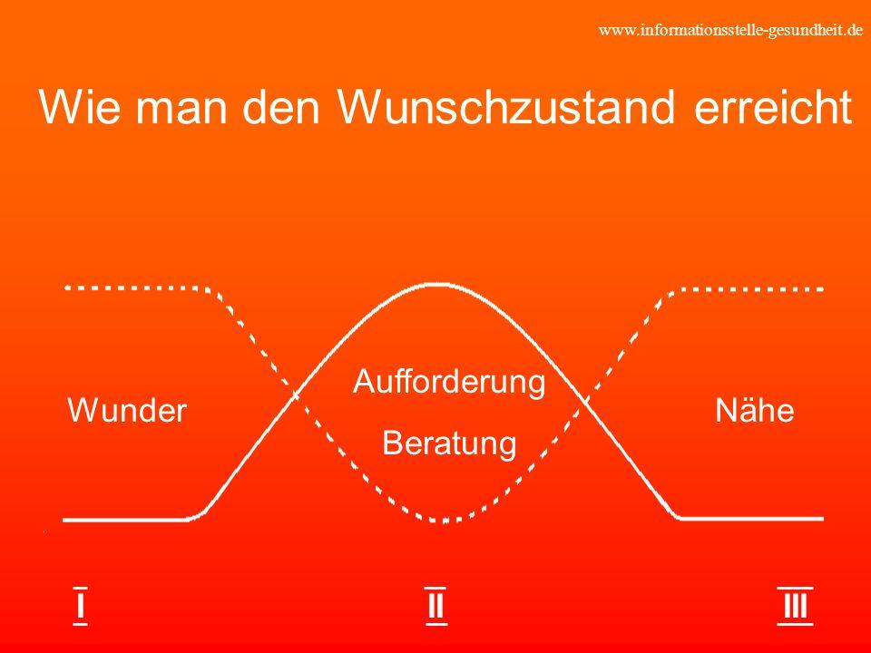 www.informationsstelle-gesundheit.de Wie man den Wunschzustand erreicht Aufforderung Beratung WunderNähe IIIIII