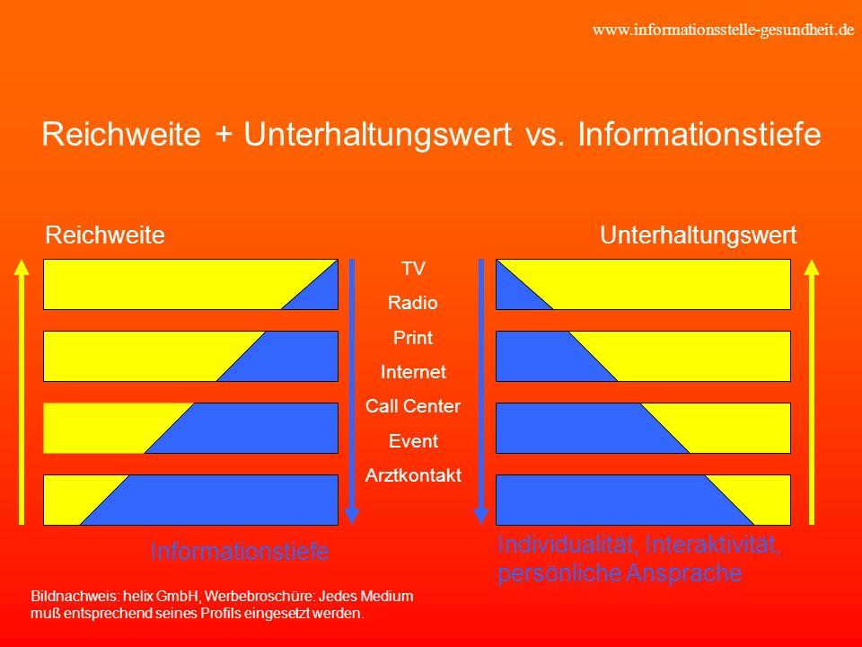 www.informationsstelle-gesundheit.de Reichweite + Unterhaltungswert vs. Informationstiefe Reichweite TV Radio Print Internet Call Center Event Arztkon