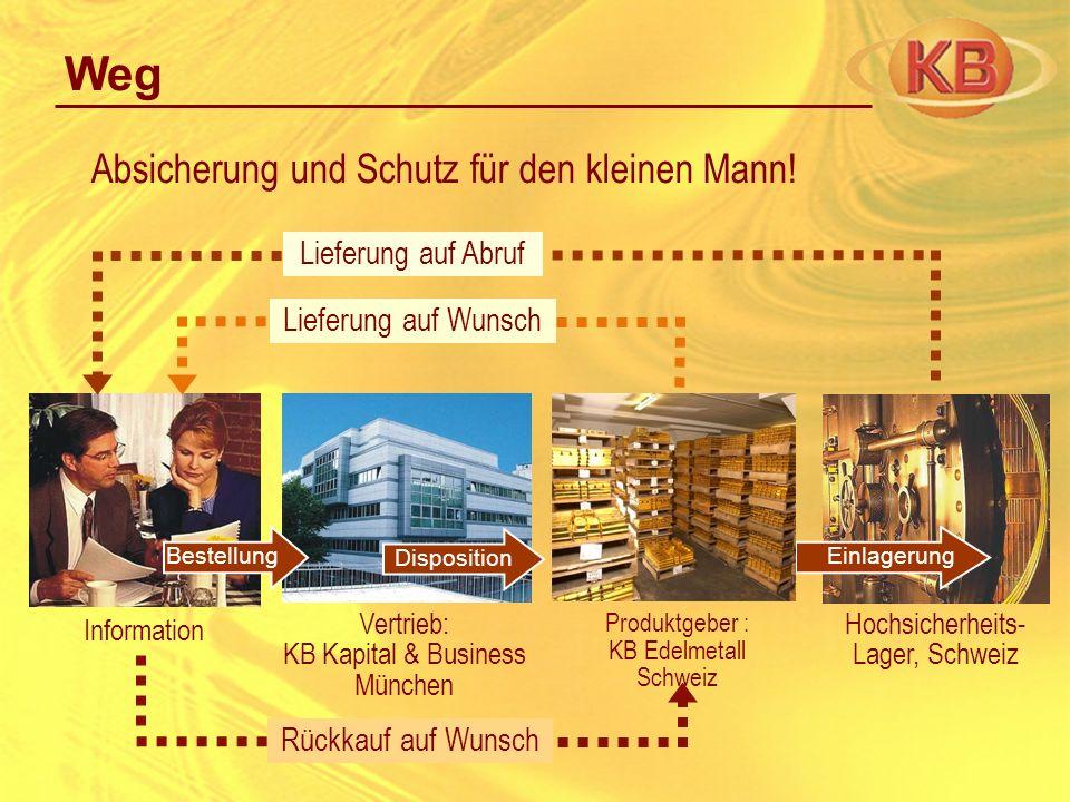 Information Produktgeber : KB Edelmetall Schweiz Hochsicherheits- Lager, Schweiz Absicherung und Schutz für den kleinen Mann! Weg Lieferung auf Abruf