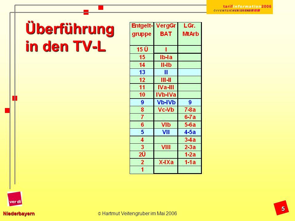 Niederbayern Niederbayern © Hartmut Veitengruber im Mai 2006 16 Sonstiges Bundestarifkommission hat am Samstag, 20.5.06 dem Verhandlungsergebnis mit 75 ja 13 nein zugestimmt.