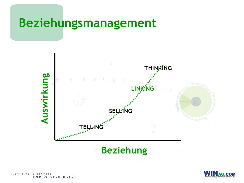 Beziehungsmanagement Beziehung Auswirkung TELLING SELLING LINKING THINKING