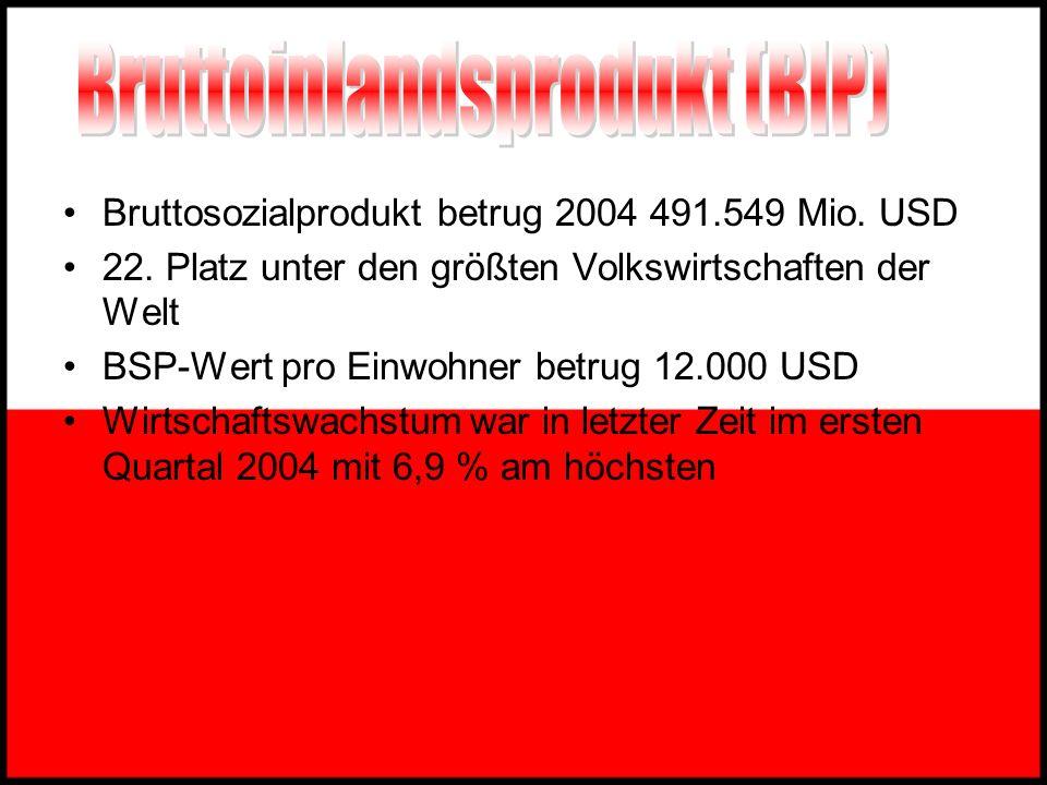 Bruttoinlandsprodukt (BIP) Inflation Export