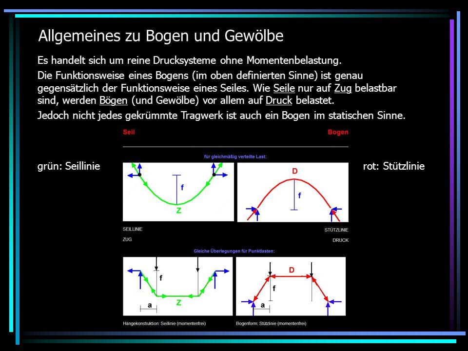 Belastung von Bögen gleichmäßig verteilte Last Stützlinie = umgekehrte Seillinie = Parabel (Katenoide); Bogen = Parabel - damit treten nur Druckkräfte auf, keine Biegemomente Punktlast Stützlinie = umgekehrte Seillinie - hat einen Knick; Dreieckstragwerk folgt der Stützlinie - damit nur Druckkräfte, keine Biegemomente Punktlast Stützlinie = umgekehrte Seillinie - hat einen Knick; Stützlinie liegt außerhalb des Bogens - Biegemomente treten auf