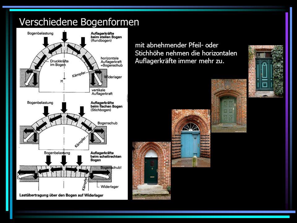 Viele weitere Bogenformen Rundbogen (r), Flachbogen/Segment- bogen/Stichbogen (f), Korbbogen (k), Spitzbogen (s), Hufeisenbogen (h), ?Kielbogen.