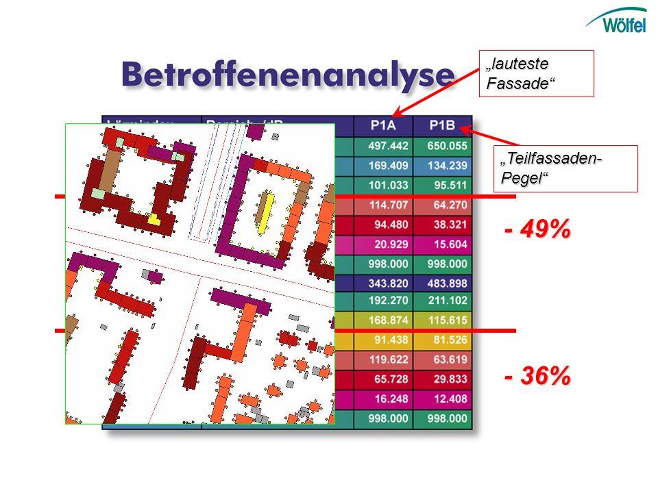 lauteste Fassade Teilfassaden- Pegel - 49% - 36%