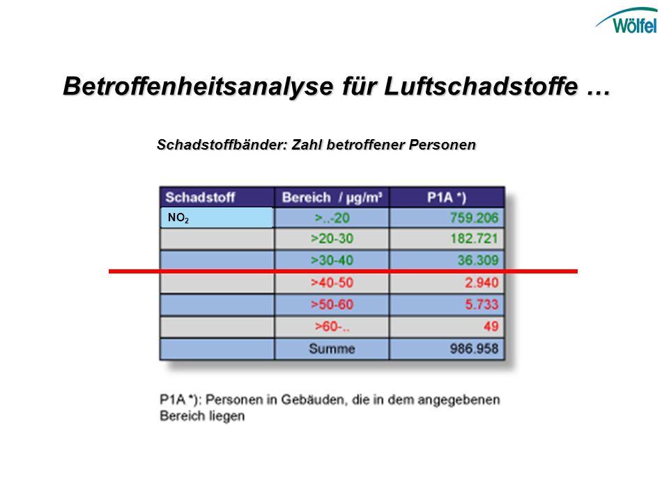 Betroffenheitsanalyse für Luftschadstoffe … Schadstoffbänder: Zahl betroffener Personen NO 2