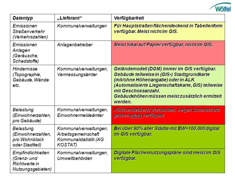 DatentypLieferantVerfügbarkeit Emissionen Straßenverkehr (Verkehrszahlen) Kommunalverwaltungen Für Hauptstraßen flächendeckend in Tabellenform verfügb