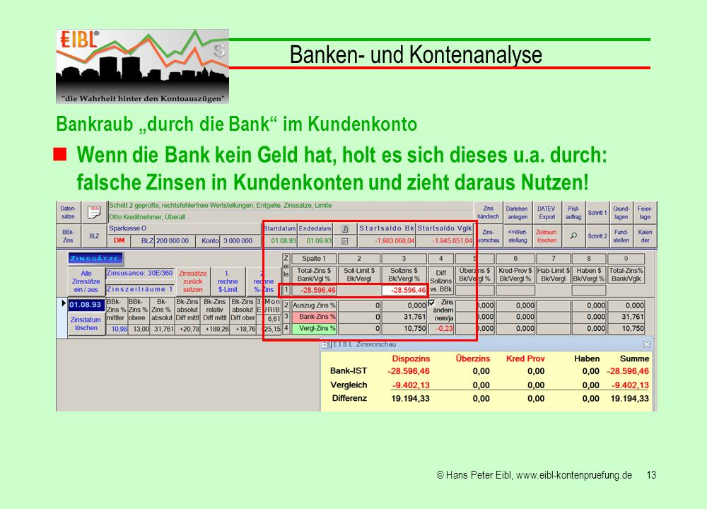 13© Hans Peter Eibl, www.eibl-kontenpruefung.de Banken- und Kontenanalyse Bankraub durch die Bank im Kundenkonto Wenn die Bank kein Geld hat, holt es