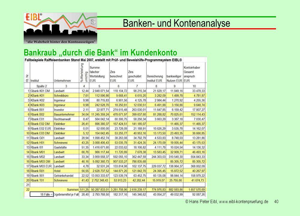 40© Hans Peter Eibl, www.eibl-kontenpruefung.de Banken- und Kontenanalyse Bankraub durch die Bank im Kundenkonto