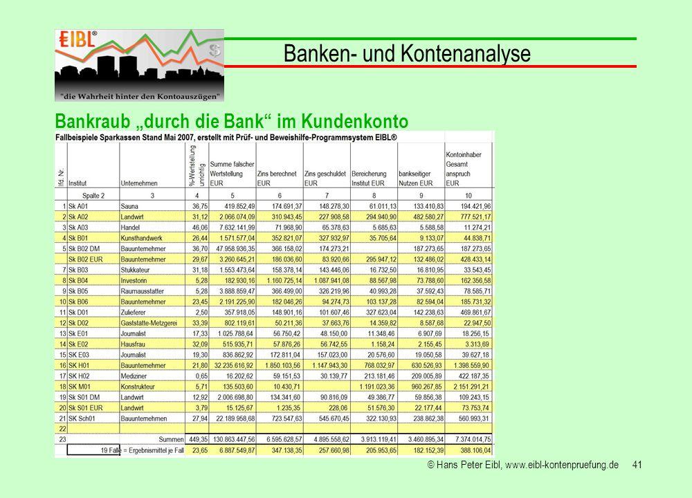 41© Hans Peter Eibl, www.eibl-kontenpruefung.de Banken- und Kontenanalyse Bankraub durch die Bank im Kundenkonto