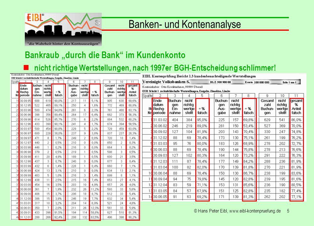 5© Hans Peter Eibl, www.eibl-kontenpruefung.de Banken- und Kontenanalyse nicht richtige Wertstellungen, nach 1997er BGH-Entscheidung schlimmer! Bankra