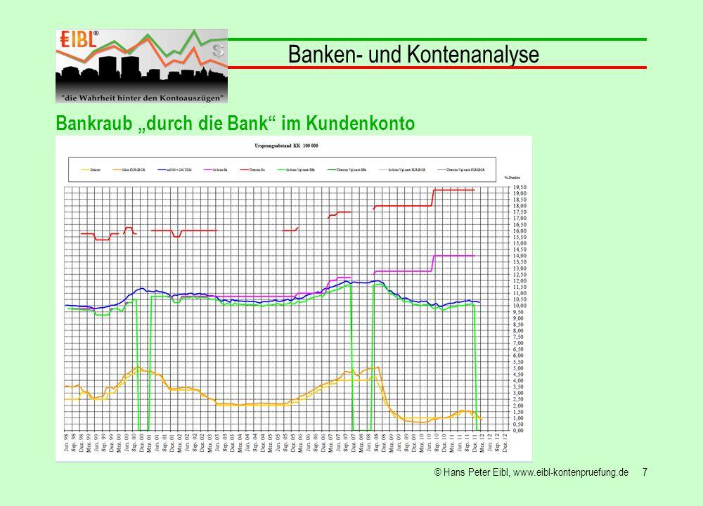 18© Hans Peter Eibl, www.eibl-kontenpruefung.de Banken- und Kontenanalyse Bankraub durch die Bank im Kundenkonto Wenn die Bank kein Geld hat, holt es sich dieses u.a.
