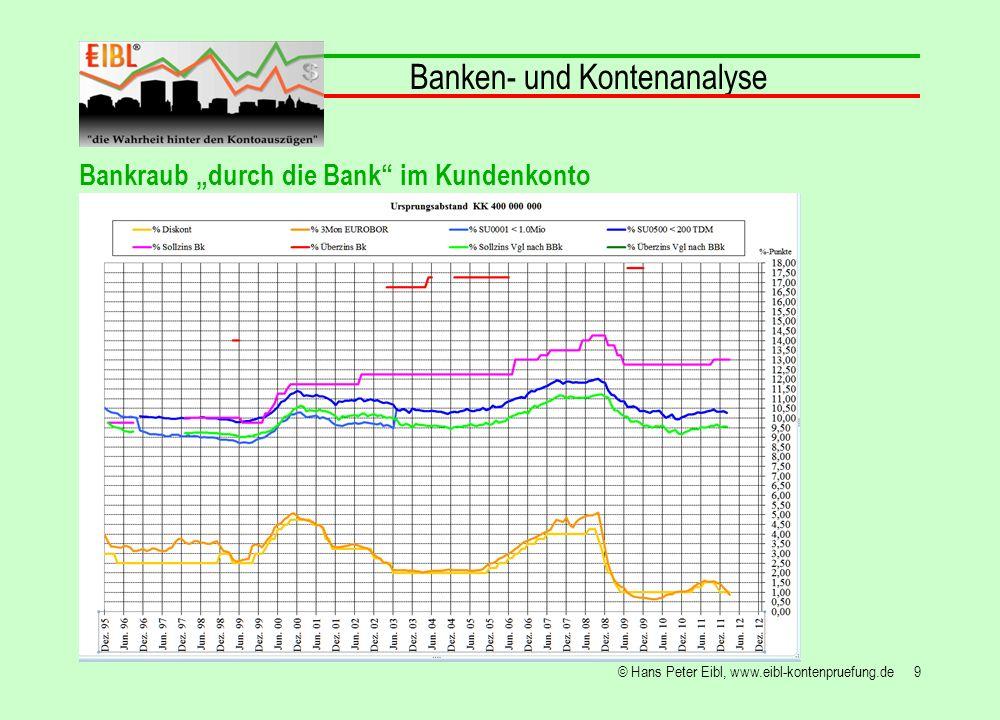 20© Hans Peter Eibl, www.eibl-kontenpruefung.de Banken- und Kontenanalyse Bankraub durch die Bank im Kundenkonto Wenn die Bank kein Geld hat, holt es sich dieses u.a.