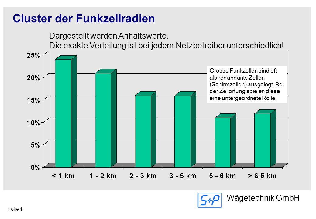 Folie 4 Wägetechnik GmbH Cluster der Funkzellradien Dargestellt werden Anhaltswerte. Die exakte Verteilung ist bei jedem Netzbetreiber unterschiedlich