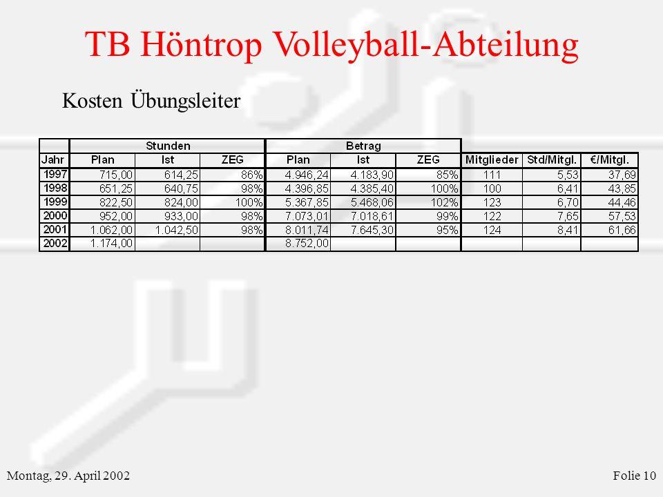 TB Höntrop Volleyball-Abteilung Montag, 29. April 2002Folie 10 Kosten Übungsleiter