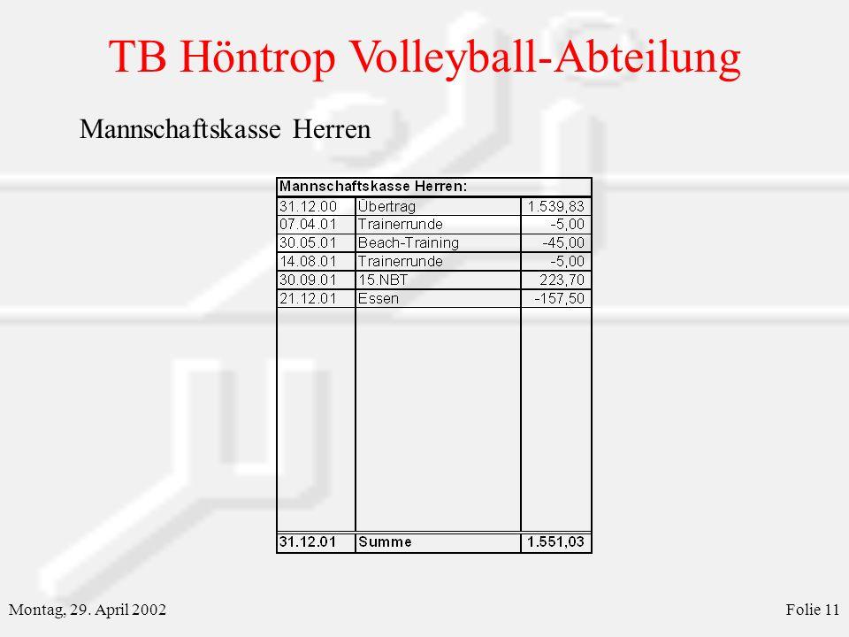 TB Höntrop Volleyball-Abteilung Montag, 29. April 2002Folie 11 Mannschaftskasse Herren