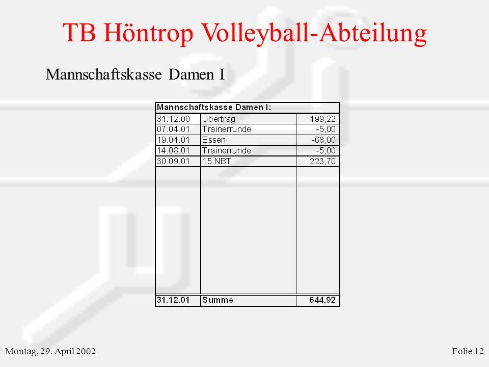 TB Höntrop Volleyball-Abteilung Montag, 29. April 2002Folie 12 Mannschaftskasse Damen I