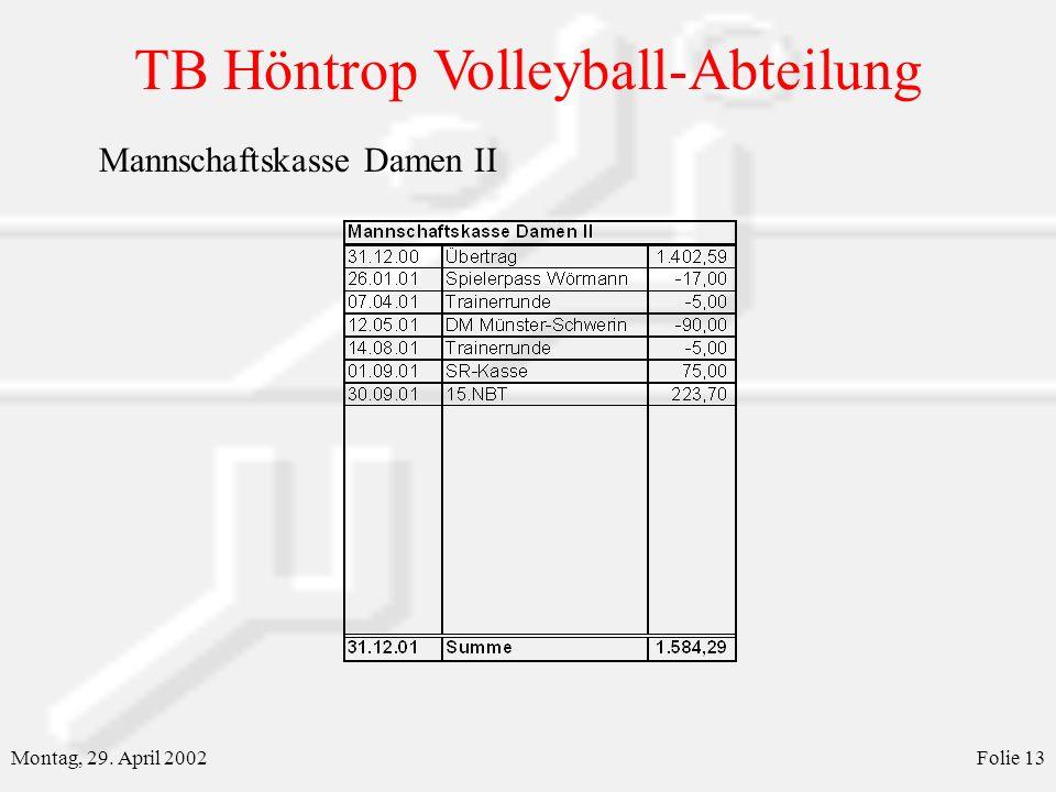 TB Höntrop Volleyball-Abteilung Montag, 29. April 2002Folie 13 Mannschaftskasse Damen II