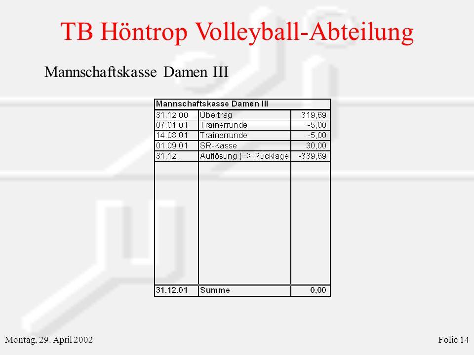 TB Höntrop Volleyball-Abteilung Montag, 29. April 2002Folie 14 Mannschaftskasse Damen III