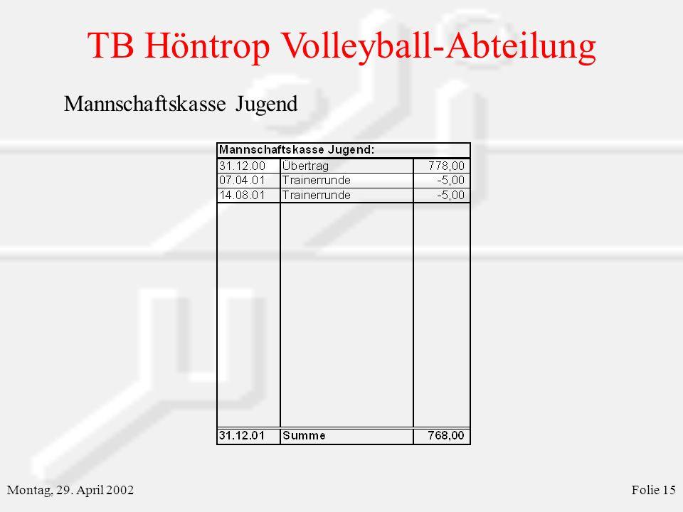 TB Höntrop Volleyball-Abteilung Montag, 29. April 2002Folie 15 Mannschaftskasse Jugend